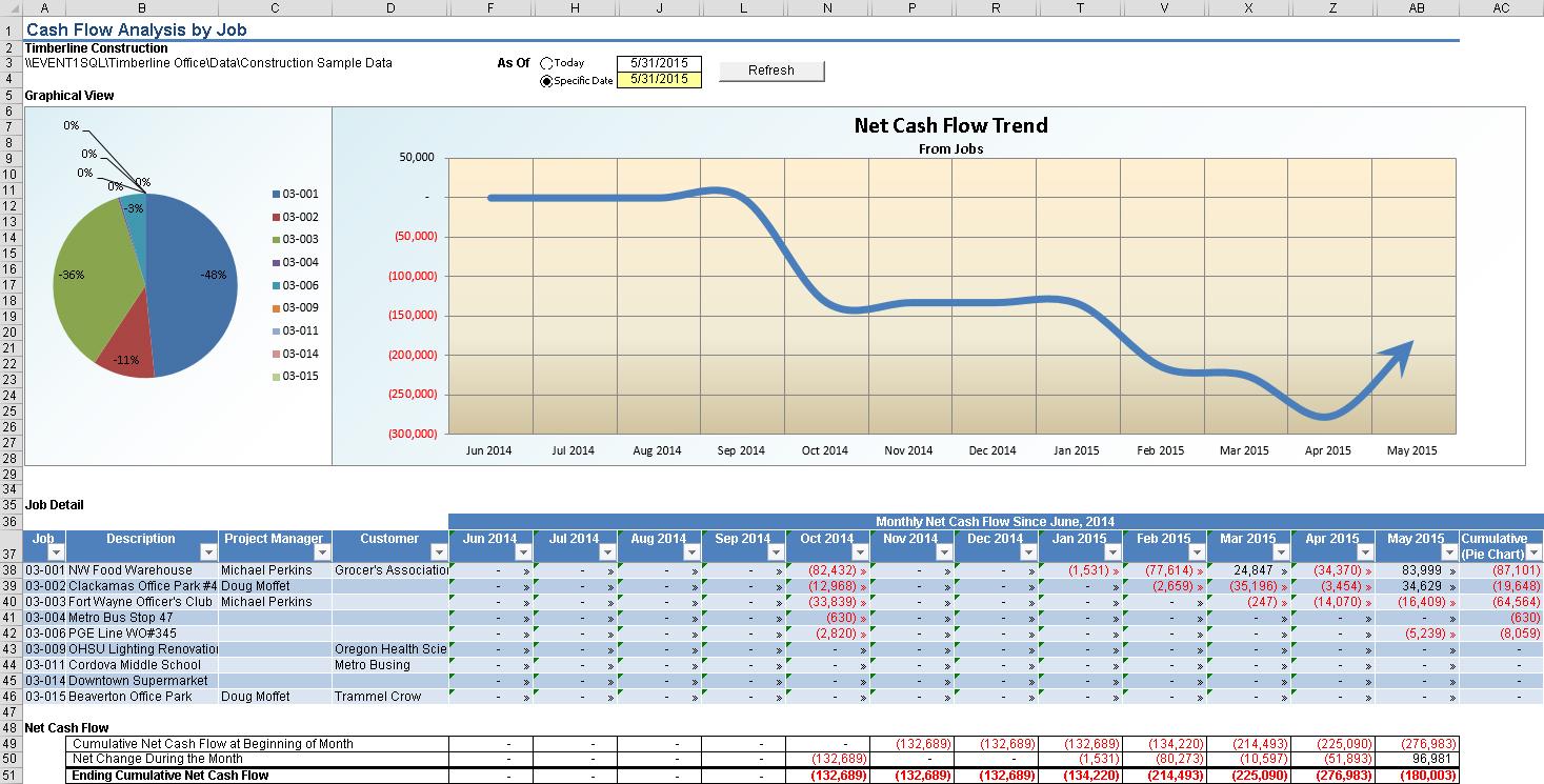 jc cash flow analysis by job